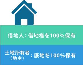 [画像]借地権と底地の交換について01