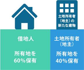 [画像]借地権と底地の交換について02